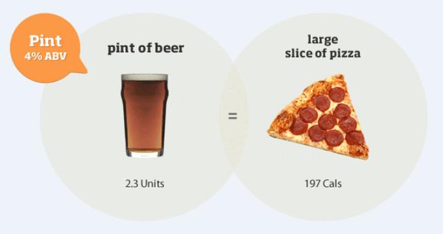 1pintのビールはピザ1切れと同じカロリー