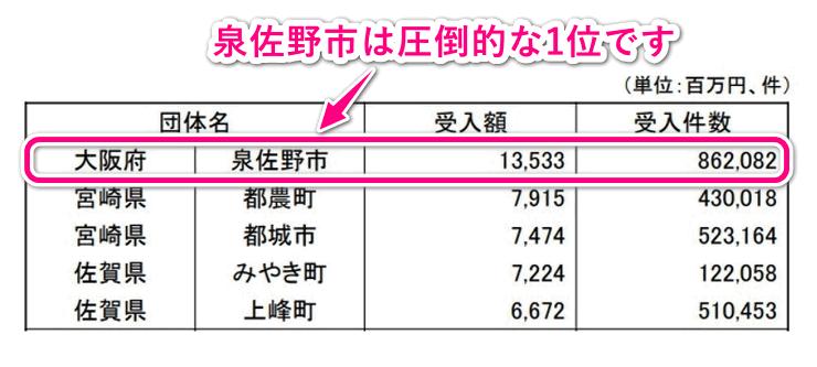 2017年度ふるさと納税ランキング(寄付金額・受入件数)