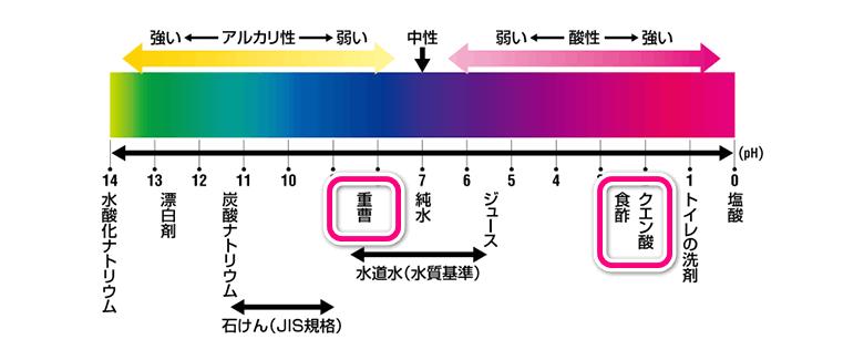 重曹・クエン酸のpH(ペーハー値)