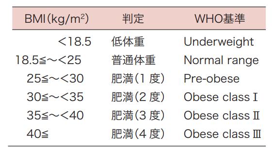 日本肥満学会の肥満度分類