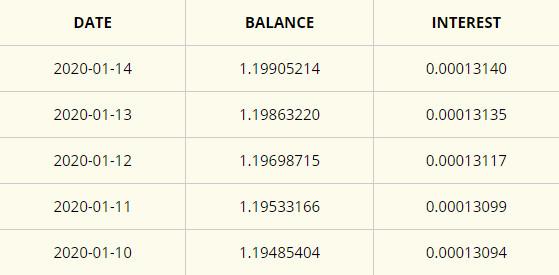 FreeBitcoin(フリービットコイン)の残高推移